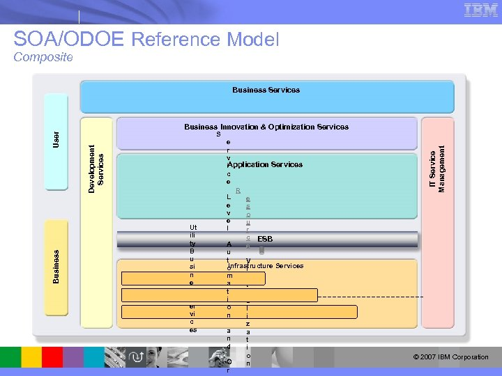 SOA/ODOE Reference Model Composite Business Services Business Ut ili ty B u si n