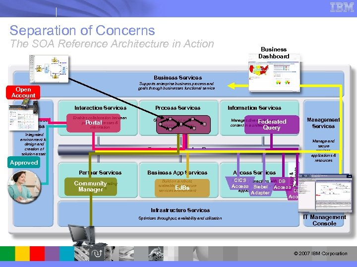 Separation of Concerns The SOA Reference Architecture in Action Business Dashboard Business Services Supports