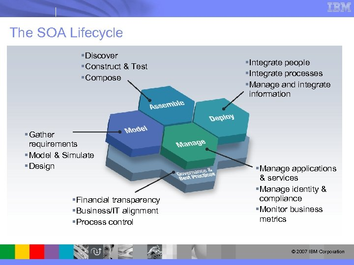 The SOA Lifecycle § Discover § Construct & Test § Compose § Gather requirements
