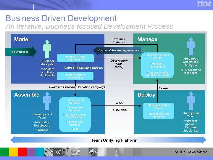 Business Driven Development An Iterative, Business-focused Development Process Model Run-time Statistics Manage Continual Process