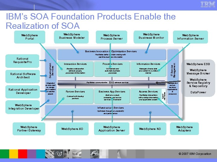 IBM's SOA Foundation Products Enable the Realization of SOA Web. Sphere Business Modeler Web.