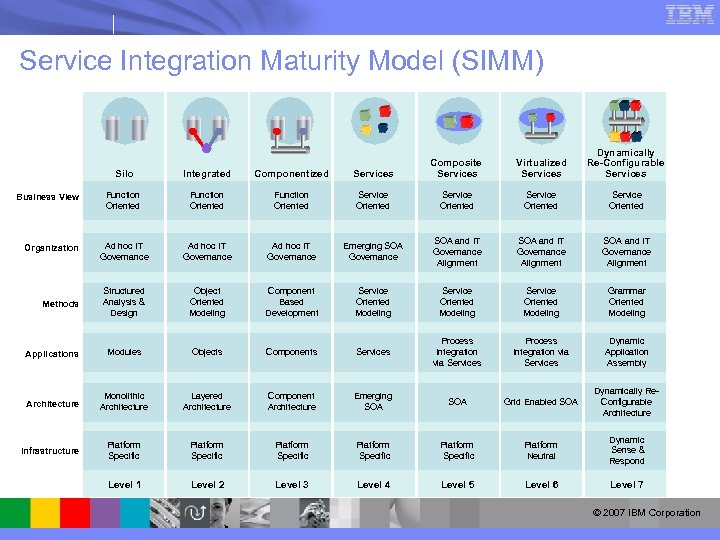 Service Integration Maturity Model (SIMM) Virtualized Services Dynamically Re-Configurable Services Silo Integrated Componentized Services