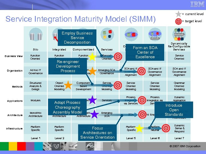 Service Integration Maturity Model (SIMM) Employ Business Service Decomposition = current level = target