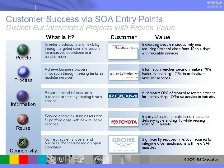Customer Success via SOA Entry Points Distinct But Interrelated Projects with Proven Value What