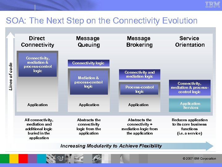 SOA: The Next Step on the Connectivity Evolution Lines of code Direct Connectivity Message