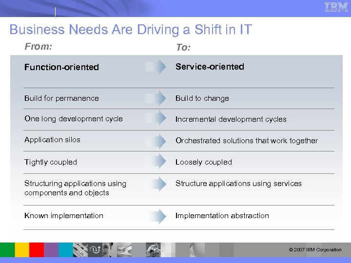 Business Needs Are Driving a Shift in IT From: To: Function-oriented Service-oriented Build for