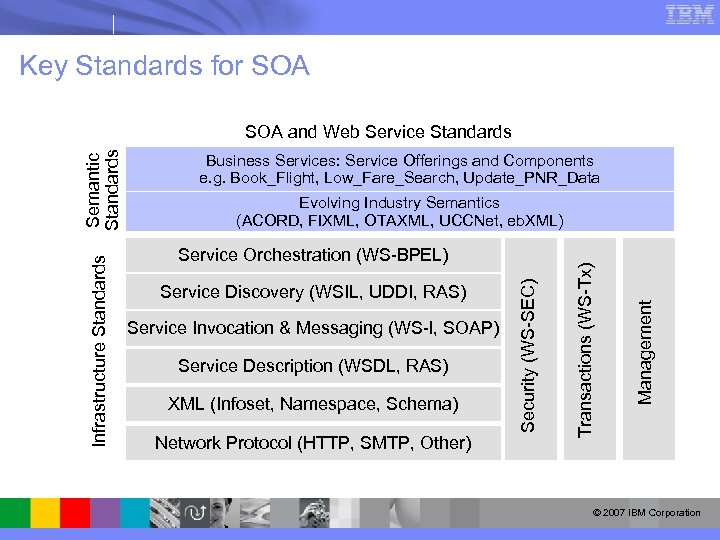 Key Standards for SOA Business Services: Service Offerings and Components e. g. Book_Flight, Low_Fare_Search,