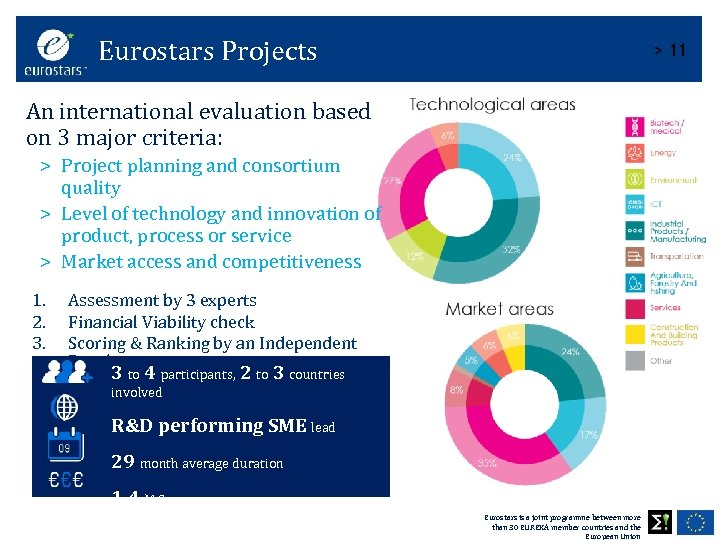 Eurostars Projects > 11 An international evaluation based on 3 major criteria: > Project