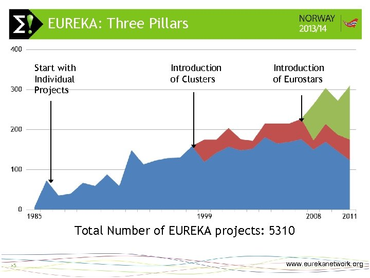 EUREKA: Three Pillars Start with Individual Projects Introduction of Clusters >5 Introduction of Eurostars