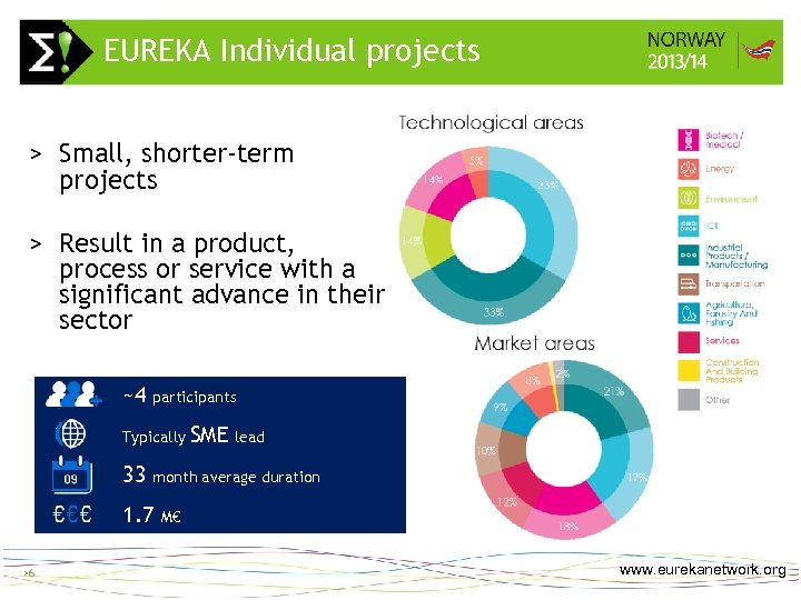 EUREKA Individual projects >6 > Small, shorter-term projects > Result in a product, process