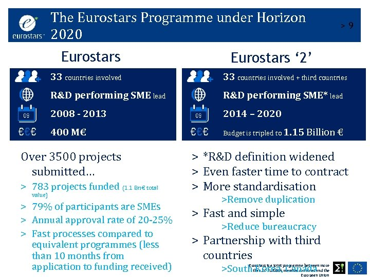 The Eurostars Programme under Horizon 2020 Eurostars >9 Eurostars ' 2' 33 countries involved