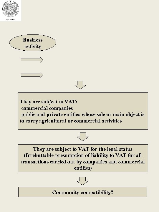 Business activity They are subject to VAT: commercial companies public and private entities whose