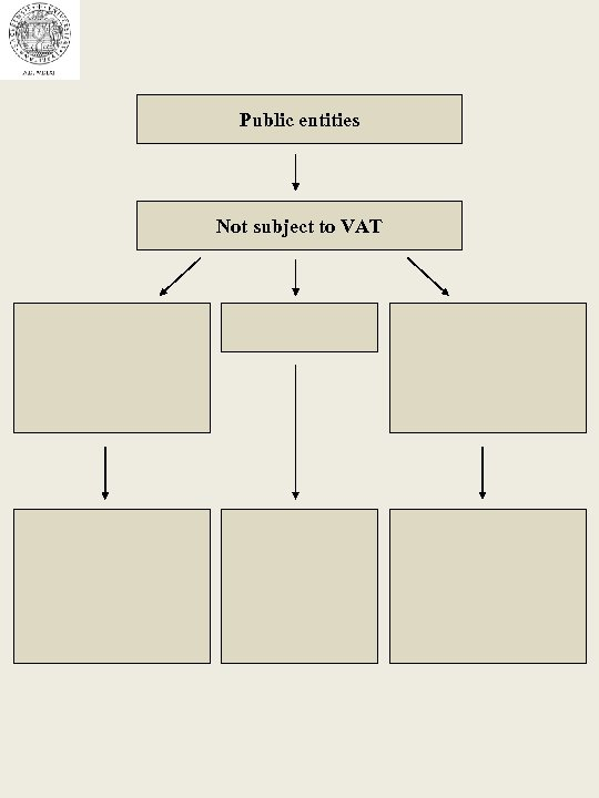 Public entities Not subject to VAT