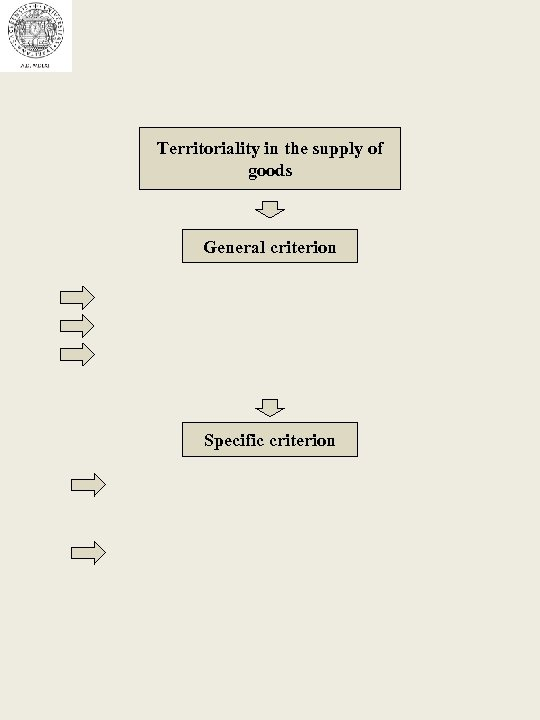 Territoriality in the supply of goods General criterion Specific criterion
