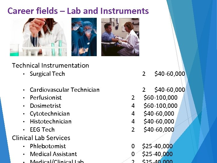 Career fields – Lab and Instruments Technical Instrumentation • Surgical Tech 2 • •