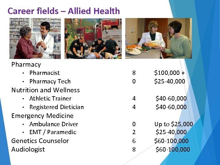 Career fields – Allied Health Pharmacy Pharmacist • Pharmacy Tech • Nutrition and Wellness