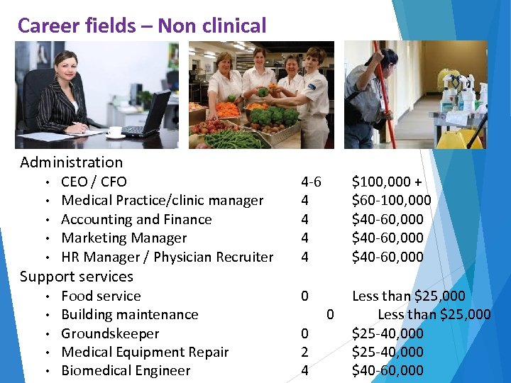 Career fields – Non clinical Administration • • • CEO / CFO Medical Practice/clinic