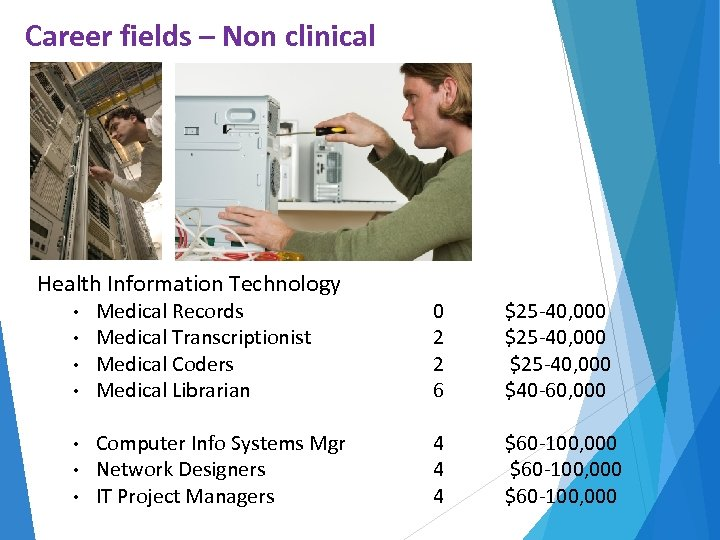 Career fields – Non clinical Health Information Technology • • Medical Records Medical Transcriptionist