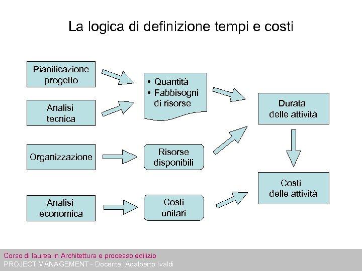 La logica di definizione tempi e costi Pianificazione progetto Analisi tecnica Organizzazione Analisi economica