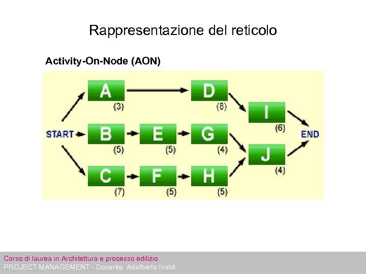 Rappresentazione del reticolo Activity-On-Node (AON) Activity on nodes (AON) Corso di laurea in Architettura