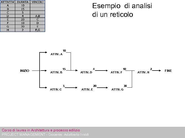 Esempio di analisi di un reticolo 10 ATTIV. A INIZIO 15 ATTIV. B 4