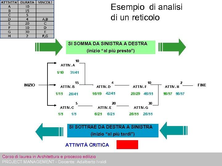 """Esempio di analisi di un reticolo SI SOMMA DA SINISTRA A DESTRA (inizio """"al"""