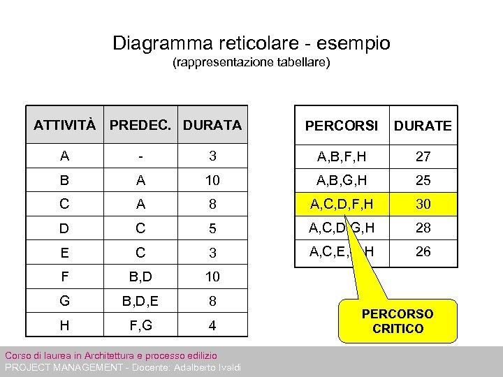 Diagramma reticolare - esempio (rappresentazione tabellare) ATTIVITÀ PREDEC. DURATA PERCORSI DURATE A - 3
