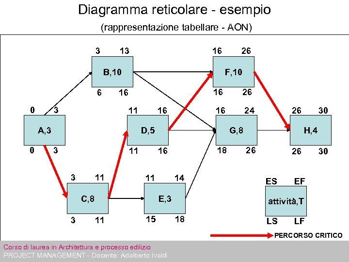 Diagramma reticolare - esempio (rappresentazione tabellare - AON) 3 16 13 B, 10 6