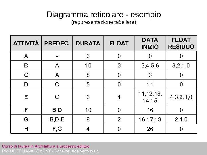 Diagramma reticolare - esempio (rappresentazione tabellare) ATTIVITÀ PREDEC. DURATA FLOAT DATA INIZIO FLOAT RESIDUO