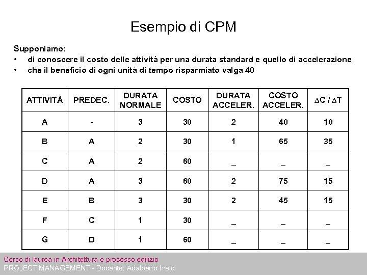 Esempio di CPM Supponiamo: • di conoscere il costo delle attività per una durata