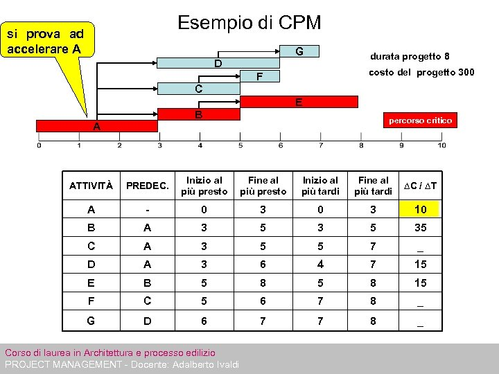 Esempio di CPM si prova ad accelerare A G D durata progetto 8 costo