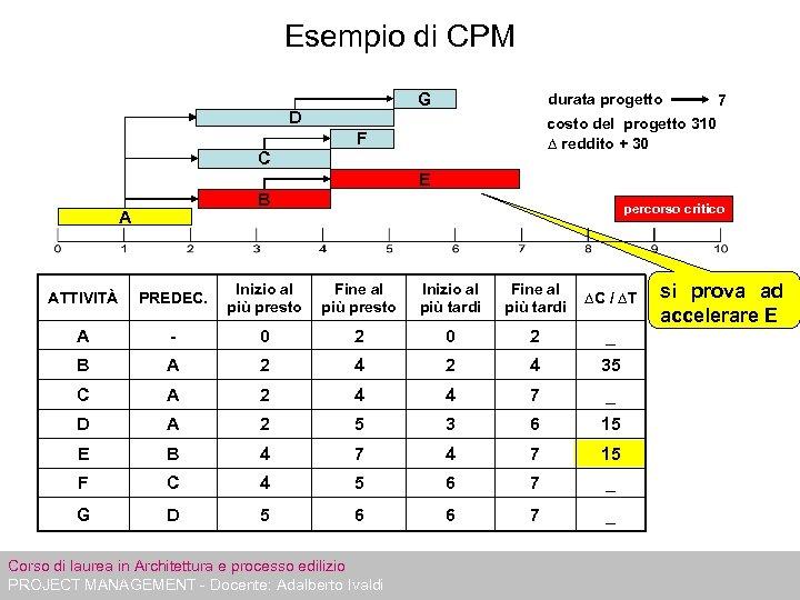 Esempio di CPM G D durata progetto 7 costo del progetto 310 ∆ reddito