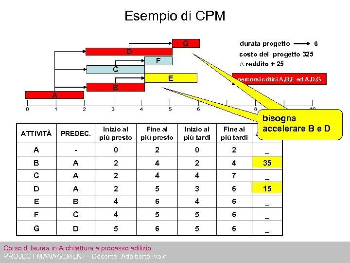 Esempio di CPM G D durata progetto costo del progetto 325 ∆ reddito +