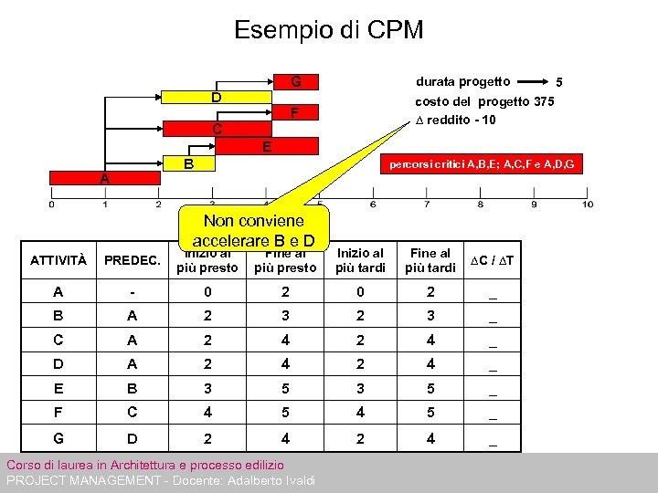 Esempio di CPM G F D durata progetto costo del progetto 375 ∆ reddito