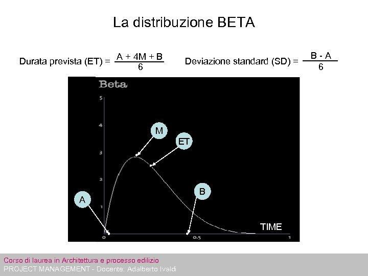 La distribuzione BETA Durata prevista (ET) = A + 4 M + B 6
