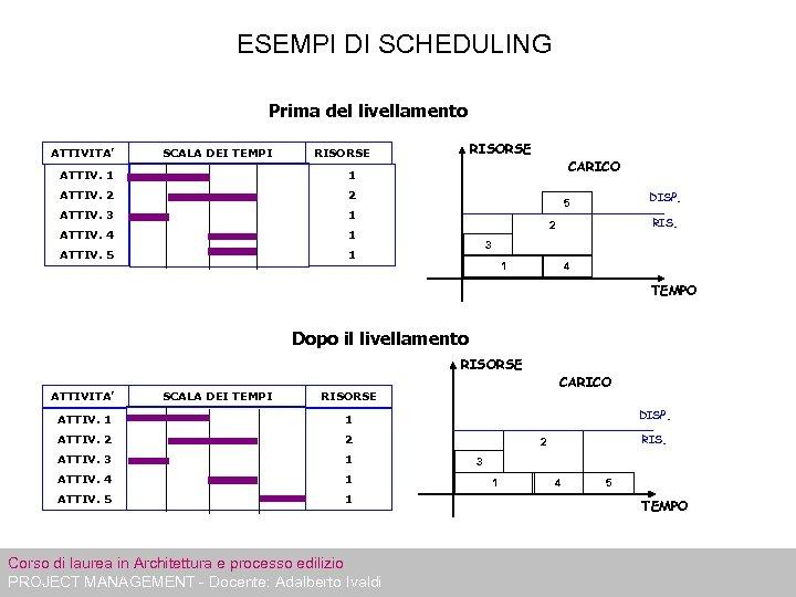 ESEMPI DI SCHEDULING Prima del livellamento ATTIVITA' SCALA DEI TEMPI RISORSE ATTIV. 1 ATTIV.