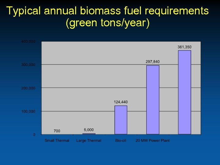 Typical annual biomass fuel requirements (green tons/year)