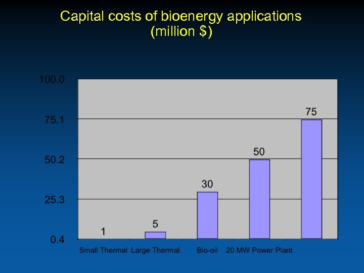Capital costs of bioenergy applications (million $)