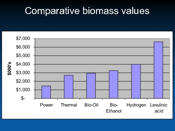 Comparative biomass values Source: Mc. Neil Technologies