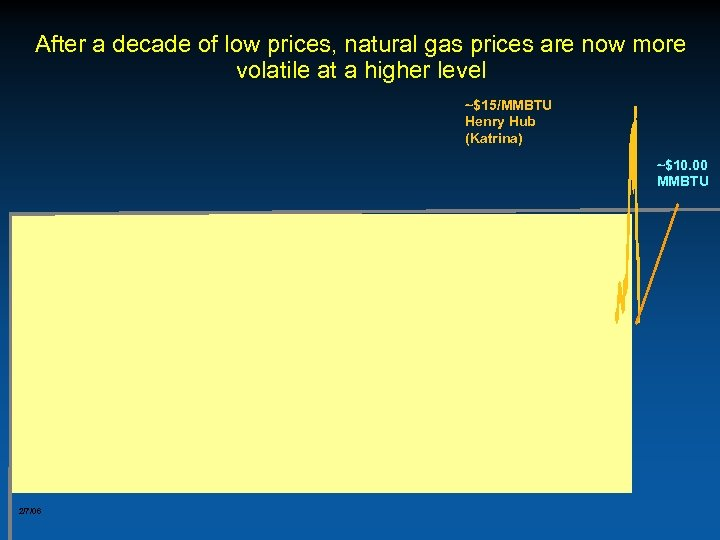 After a decade of low prices, natural gas prices are now more volatile at