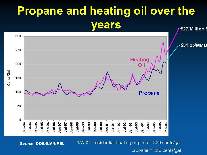 Propane and heating oil over the years ~$27/Million B ~$31. 25/MMB Heating Oil Propane