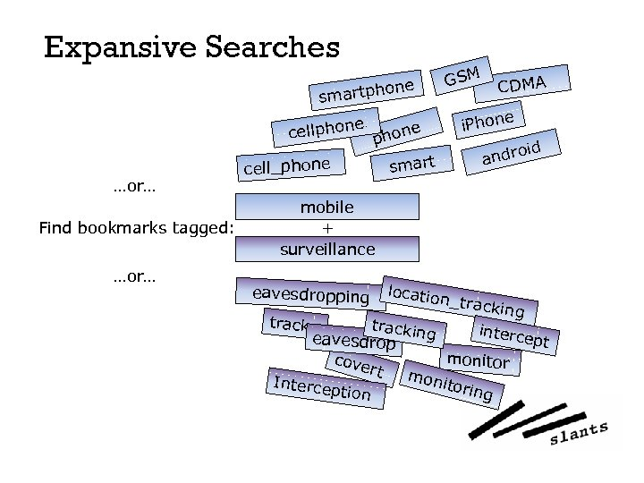 Expansive Searches GSM one smartph …or… Find bookmarks tagged: …or… e cellphone smart cell_phone