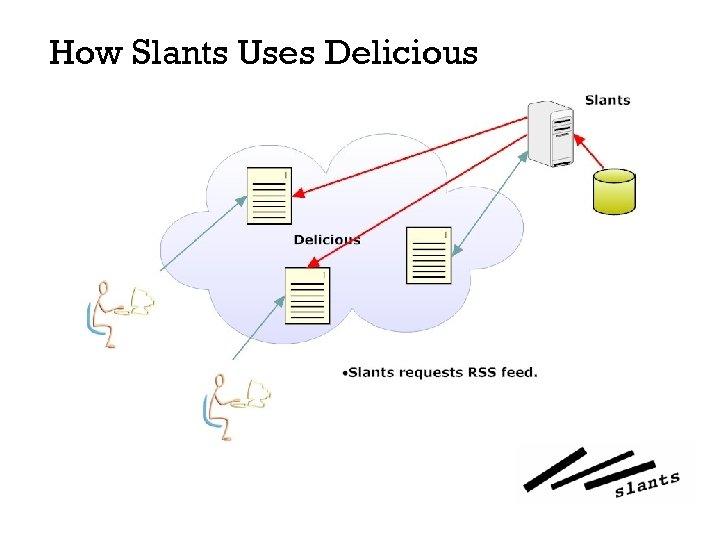How Slants Uses Delicious