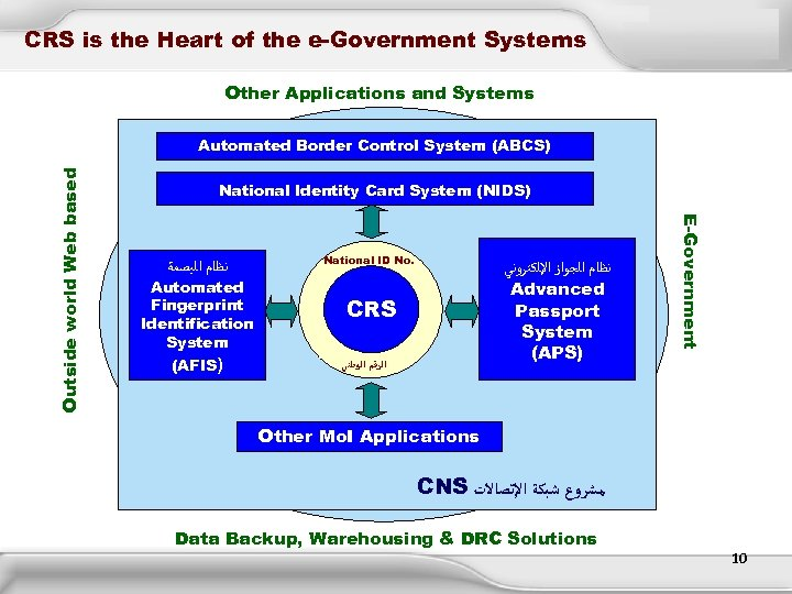 CRS is the Heart of the e-Government Systems Other Applications and Systems National Identity