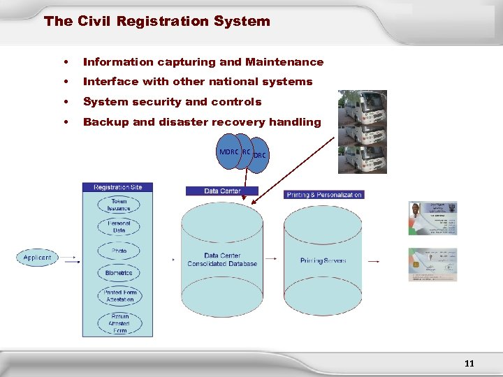The Civil Registration System • Information capturing and Maintenance • Interface with other national