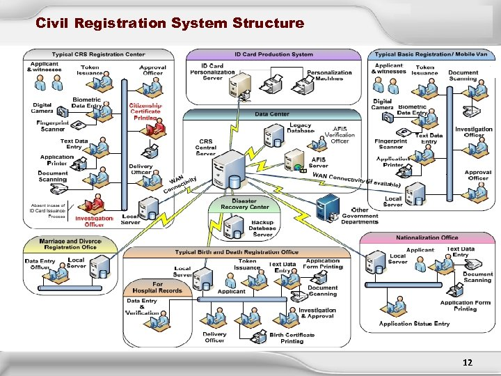 Civil Registration System Structure 12 12