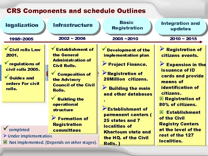 CRS Components and schedule Outlines Basic Registration legalization Infrastructure 1998~2005 2002 ~ 2006 2005