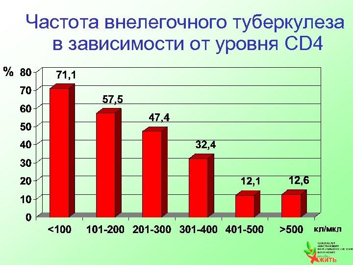 Частота внелегочного туберкулеза в зависимости от уровня CD 4