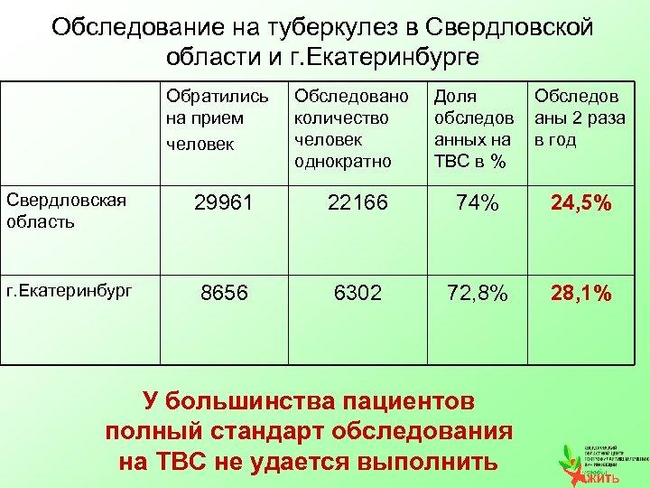 Обследование на туберкулез в Свердловской области и г. Екатеринбурге Обратились на прием человек Обследовано