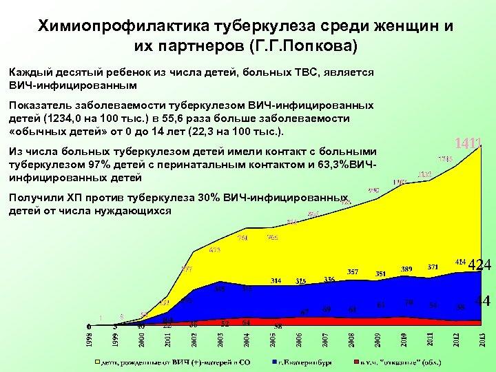 Химиопрофилактика туберкулеза среди женщин и их партнеров (Г. Г. Попкова) Каждый десятый ребенок из